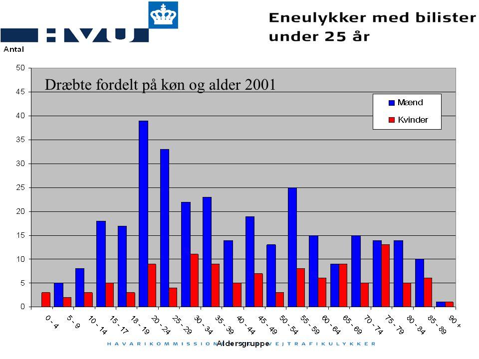 Dræbte fordelt på køn og alder 2001