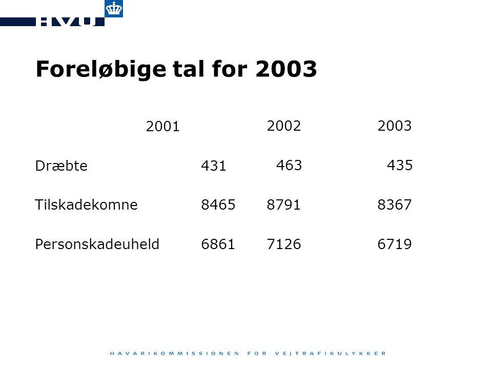 Foreløbige tal for 2003 2001 2002 2003 Dræbte 431 463 435