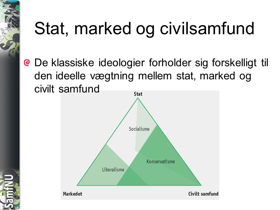 Stat, marked og civilsamfund