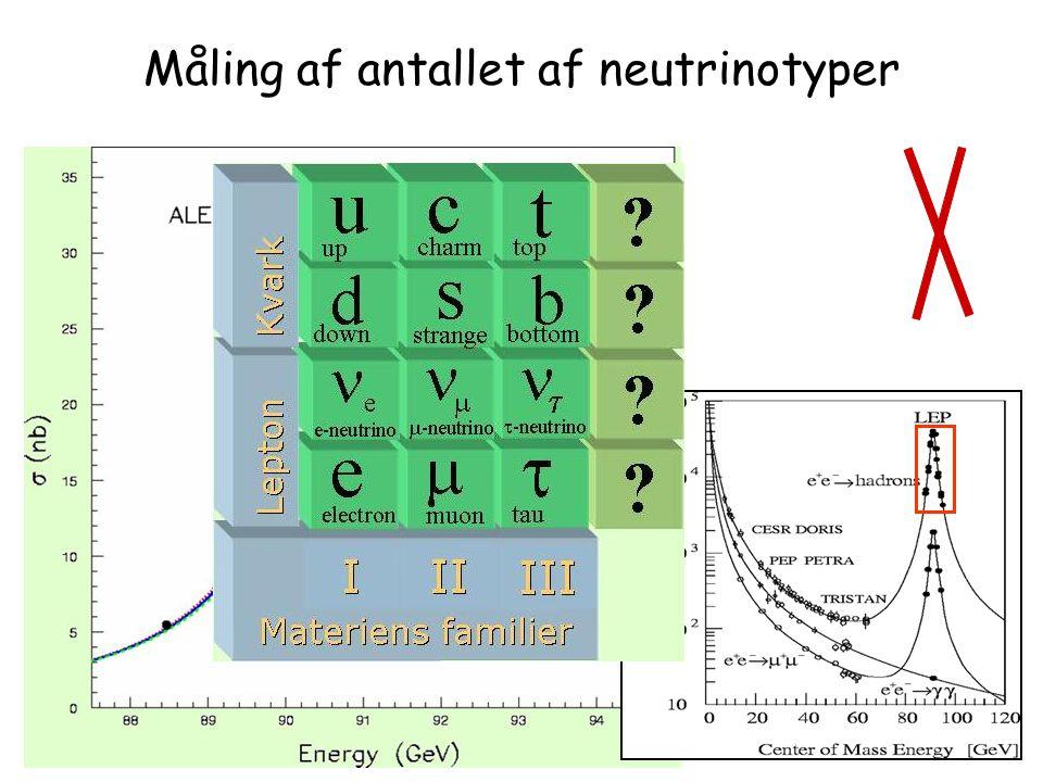 Måling af antallet af neutrinotyper