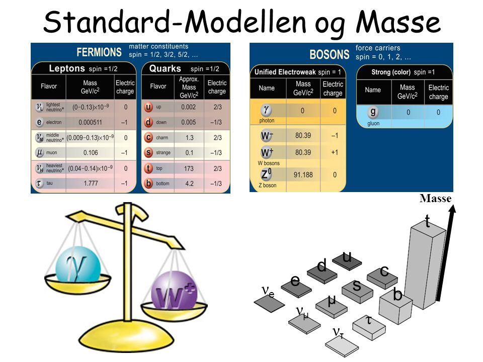 Standard-Modellen og Masse