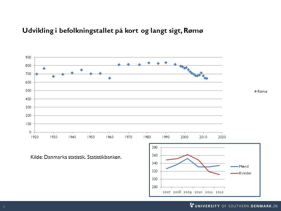 Kilde: Danmarks statistik. Statistikbanken.