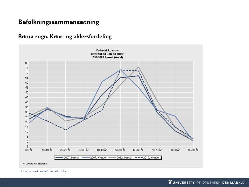 Befolkningssammensætning Rømø sogn. Køns- og aldersfordeling