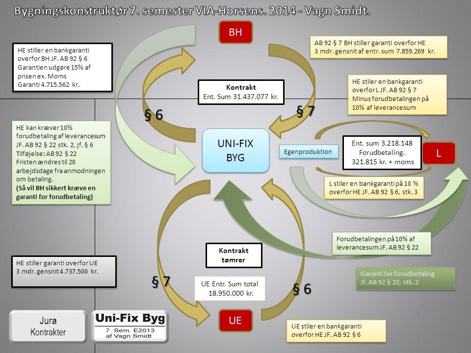 § 7 § 6 § 7 § 6 BH UNI-FIX BYG L UE Jura Kontrakter Kontrakt