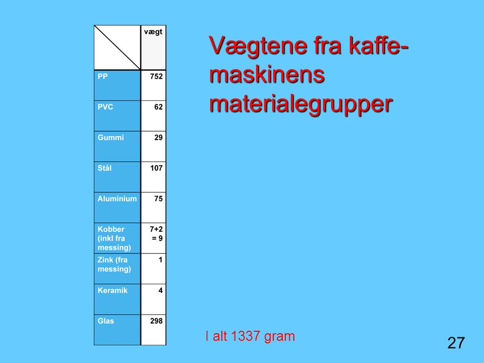 Vægtene fra kaffe-maskinens materialegrupper