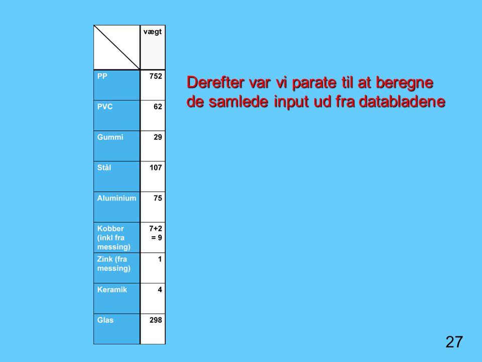 Derefter var vi parate til at beregne de samlede input ud fra databladene