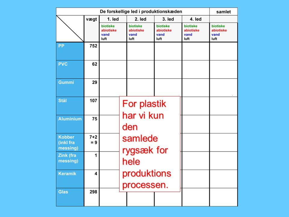For plastik har vi kun den samlede rygsæk for hele produktionsprocessen.