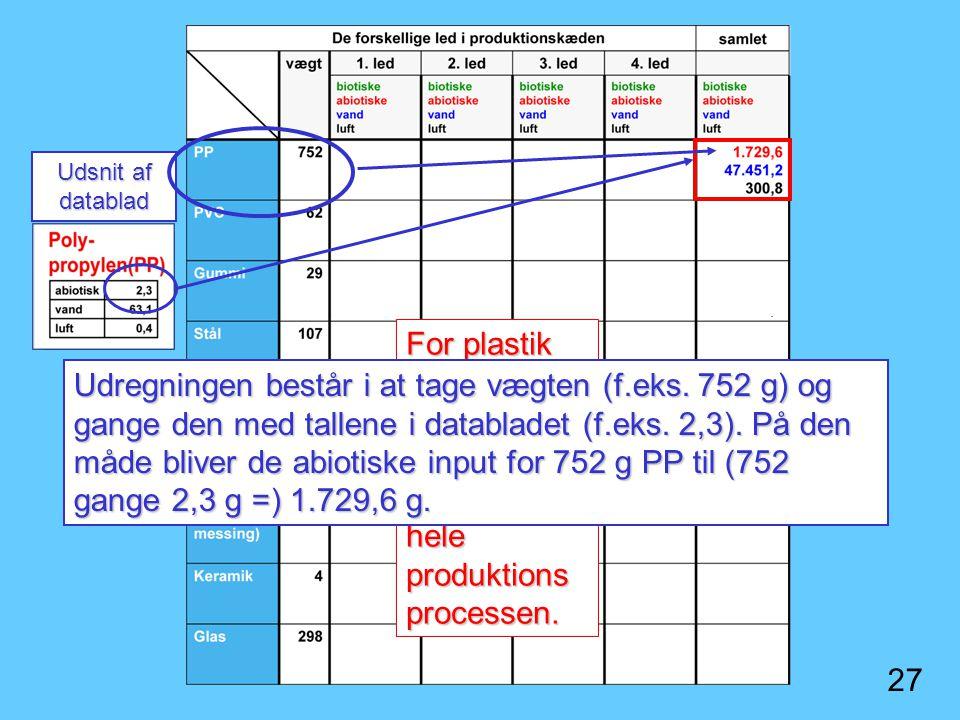 Udsnit af datablad For plastik har vi kun den samlede rygsæk for hele produktionsprocessen.
