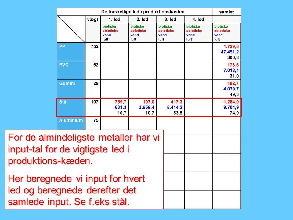 For de almindeligste metaller har vi input-tal for de vigtigste led i produktions-kæden.