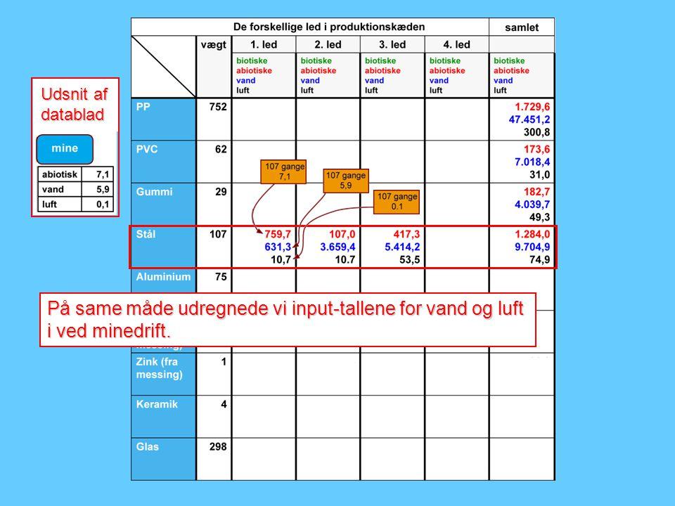 Udsnit af datablad På same måde udregnede vi input-tallene for vand og luft i ved minedrift.