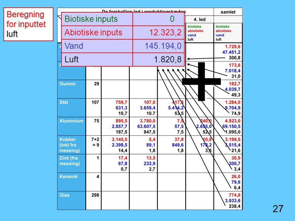 + 27 Beregning for inputtet luft Biotiske inputs 0.0 Abiotiske inputs