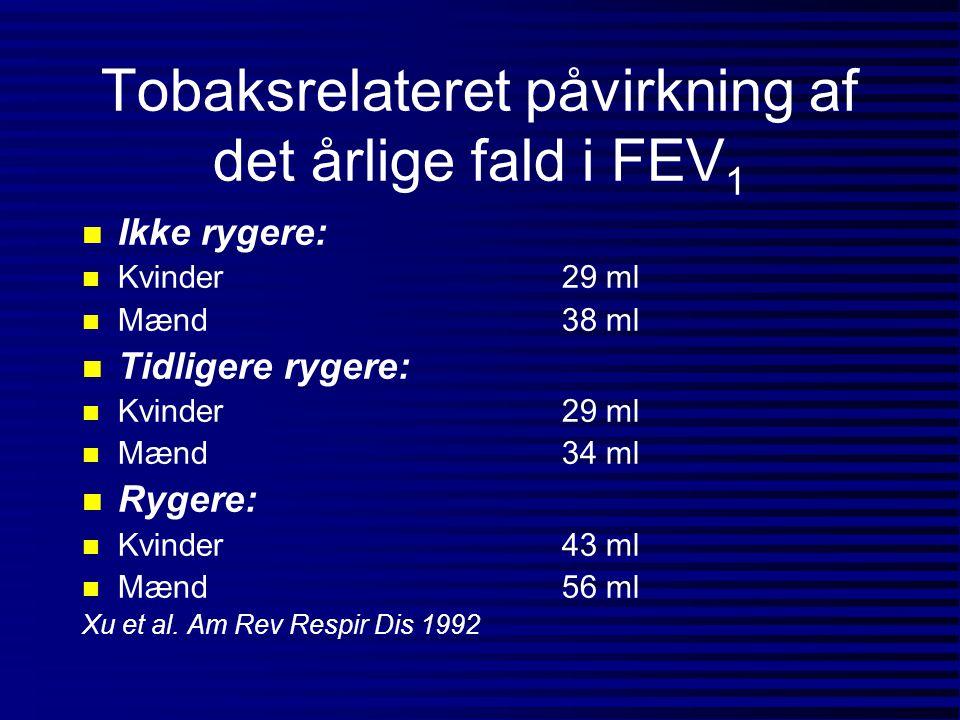 Tobaksrelateret påvirkning af det årlige fald i FEV1