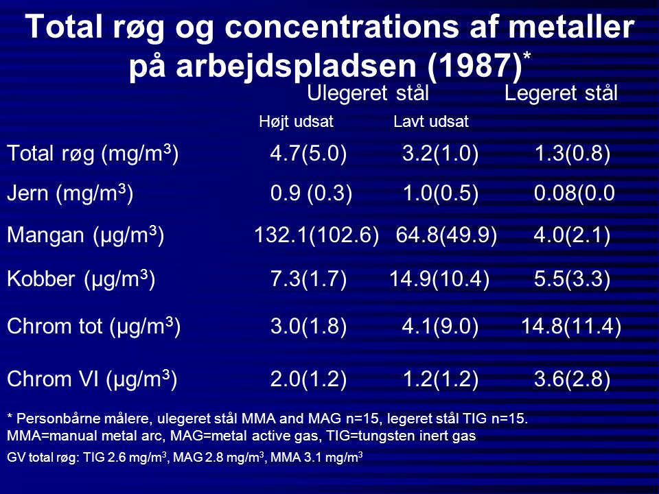 Total røg og concentrations af metaller på arbejdspladsen (1987)*