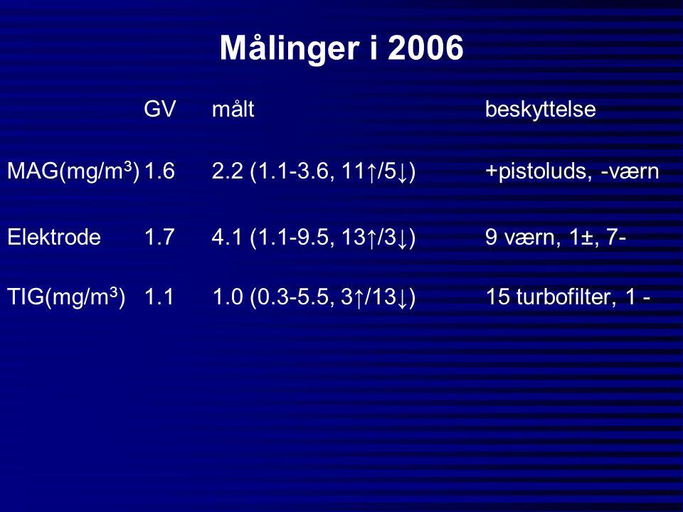 Målinger i 2006 GV målt beskyttelse