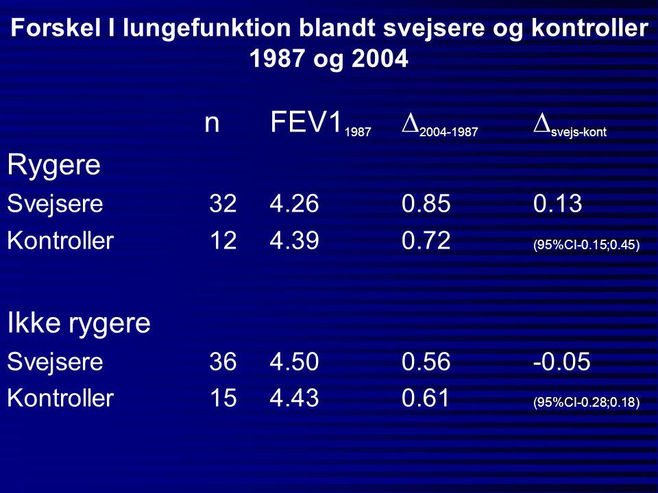 Forskel I lungefunktion blandt svejsere og kontroller 1987 og 2004