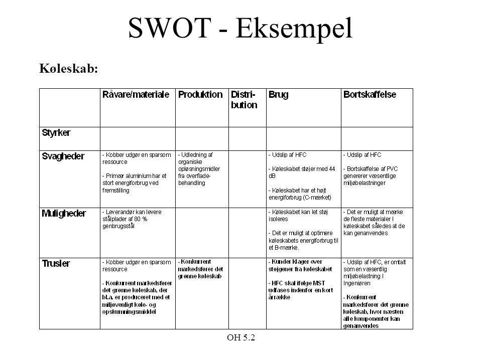 SWOT - Eksempel Køleskab: