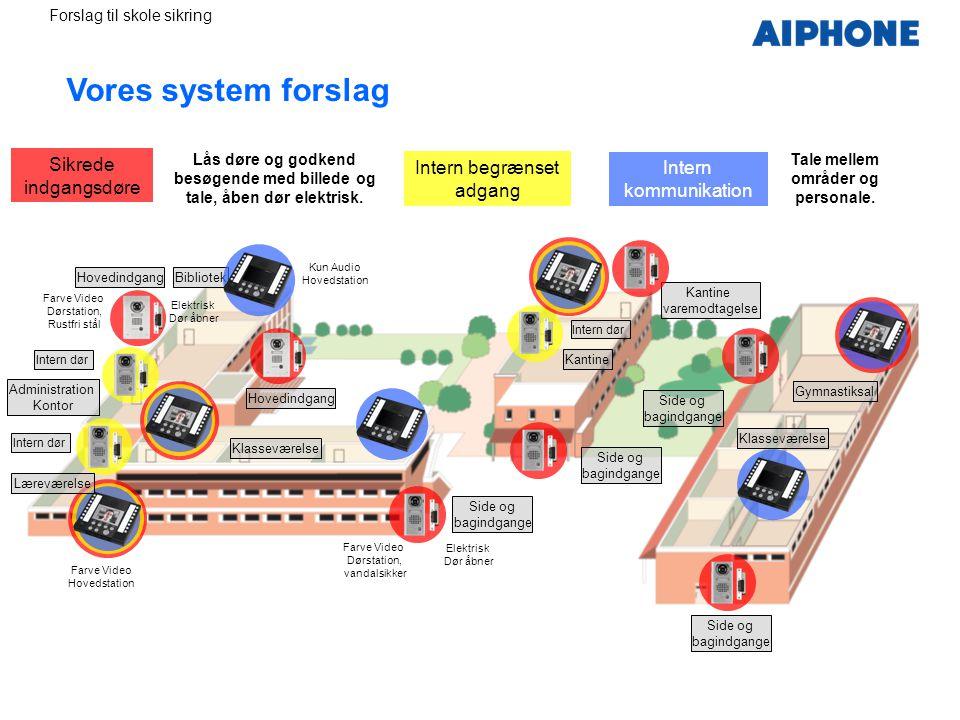 Vores system forslag Sikrede indgangsdøre Intern begrænset adgang