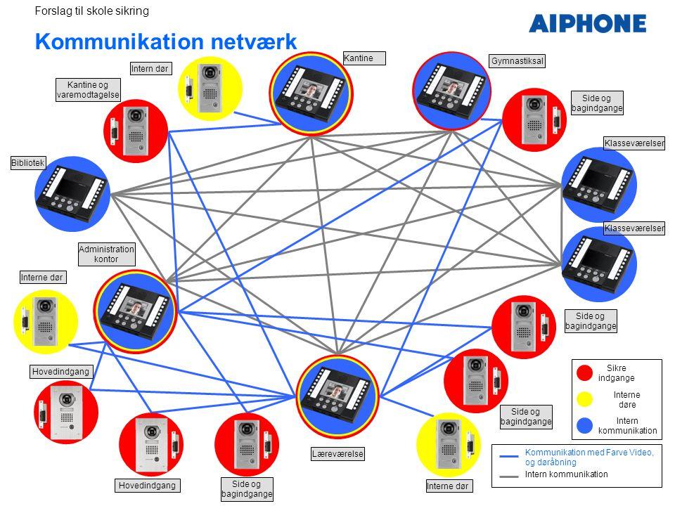 Kommunikation netværk