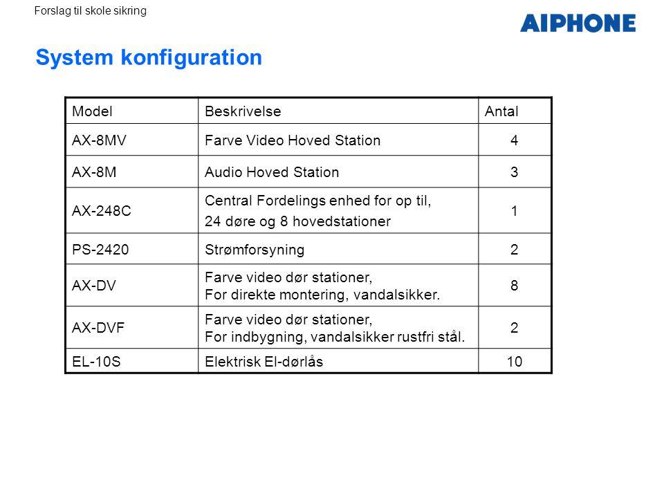 System konfiguration Model Beskrivelse Antal AX-8MV