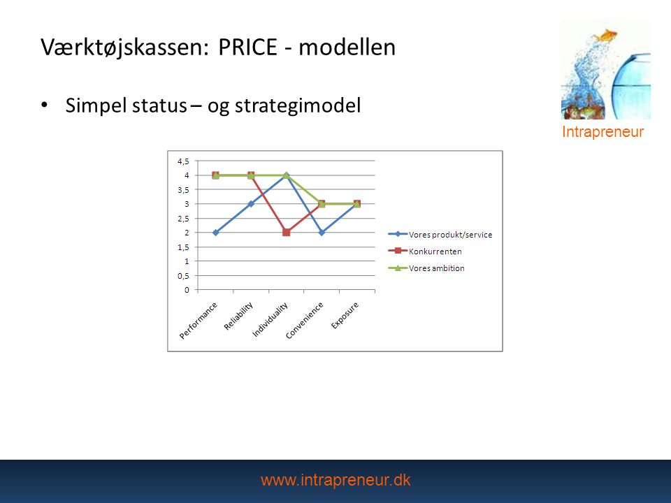 Værktøjskassen: PRICE - modellen