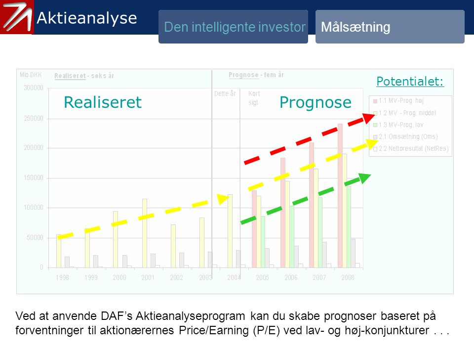 1.3 Målsætning - 5 Aktieanalyse Aktieanalyse Realiseret Prognose