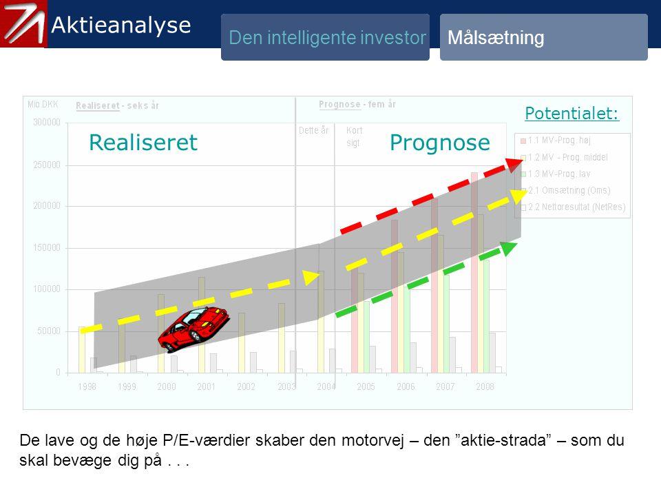 1.3 Målsætning - 6 Aktieanalyse Aktieanalyse Realiseret Prognose