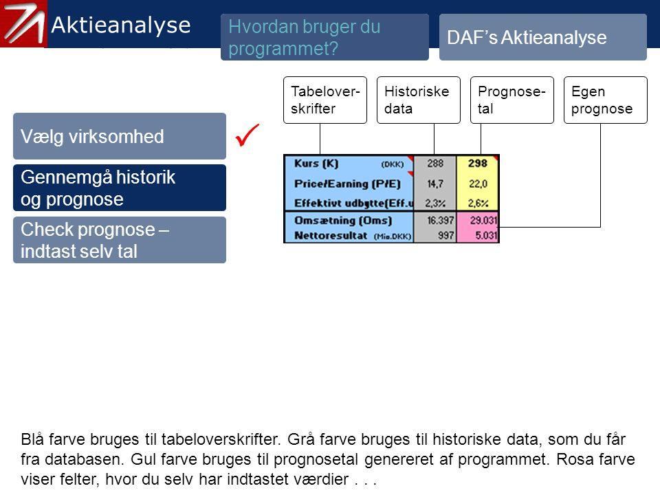 3.1.2 Gennemgå historik og prognose - 3