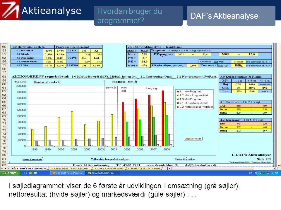 3.1.2 Gennemgå historik og prognose - 16
