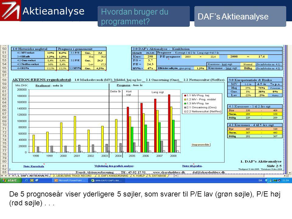 3.1.2 Gennemgå historik og prognose - 17