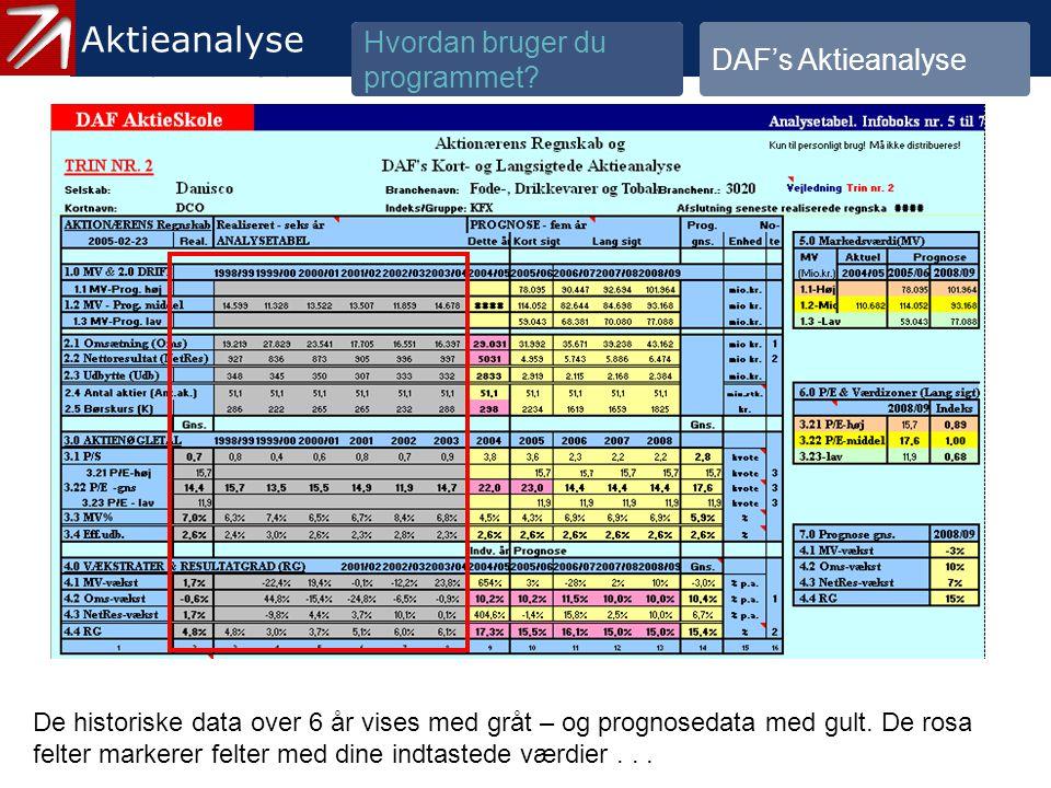 3.1.2 Gennemgå historik og prognose - 21