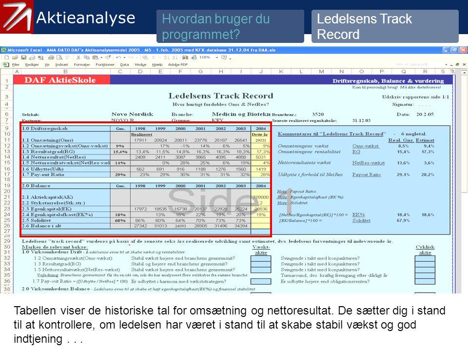3.2 Ledelsens Track Record - 2