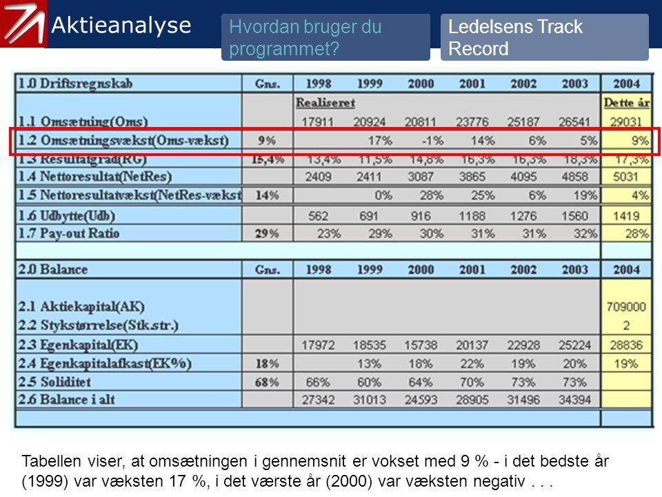 3.2 Ledelsens Track Record - 3