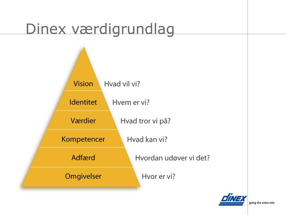 Dinex værdigrundlag