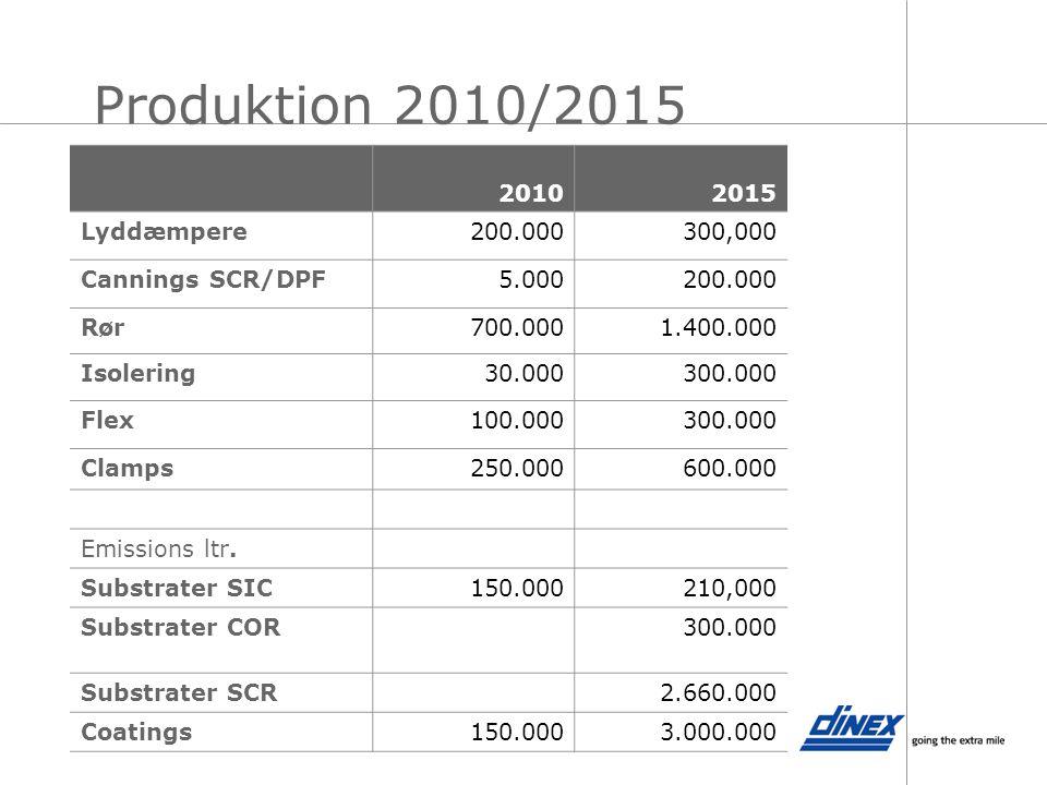 Produktion 2010/2015 2010 2015 Lyddæmpere 200.000 300,000