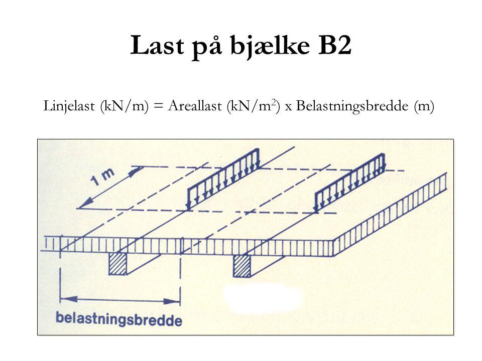 Linjelast (kN/m) = Areallast (kN/m2) x Belastningsbredde (m)