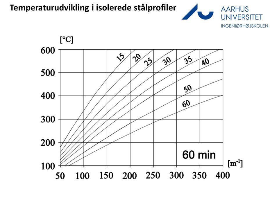 Temperaturudvikling i isolerede stålprofiler