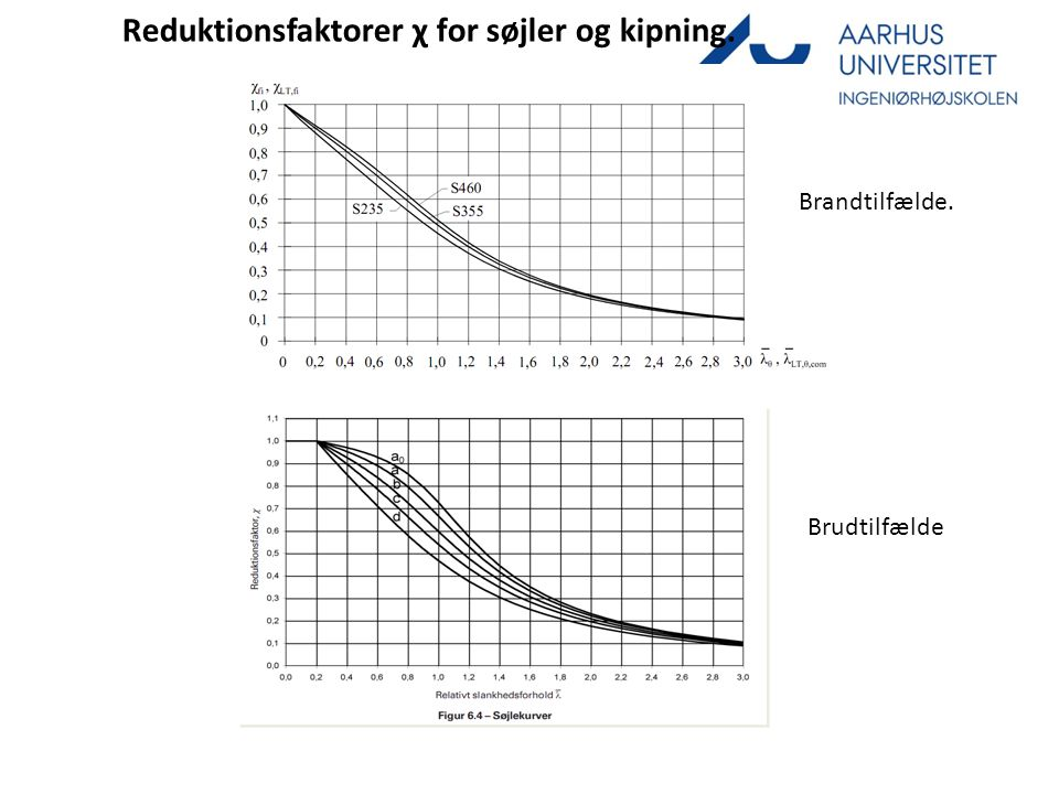 Reduktionsfaktorer χ for søjler og kipning.
