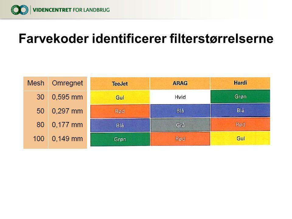 Farvekoder identificerer filterstørrelserne