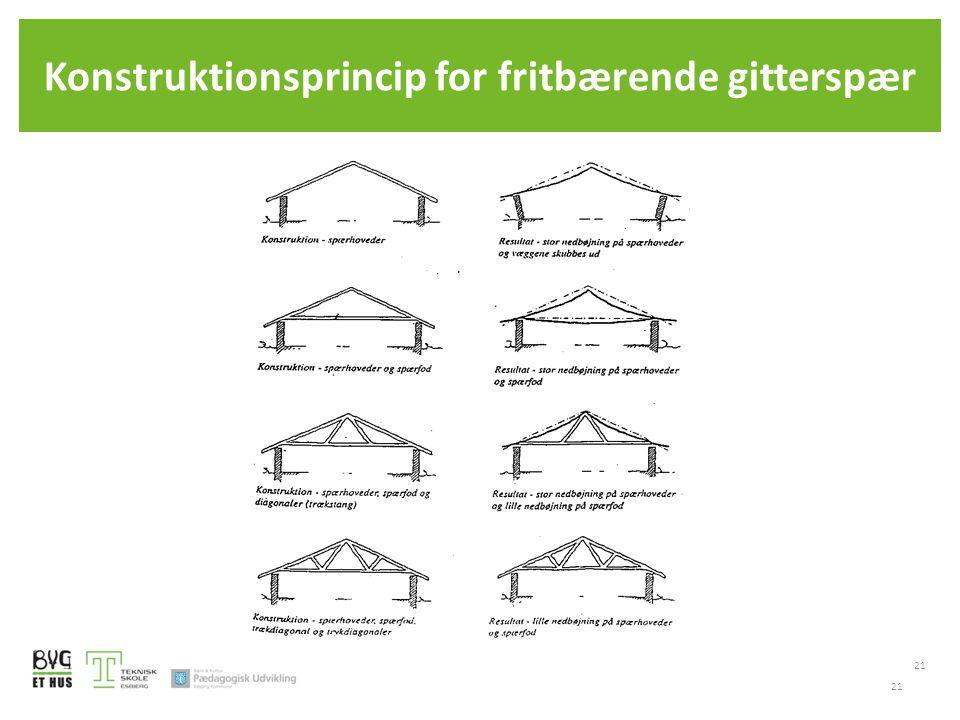 Konstruktionsprincip for fritbærende gitterspær