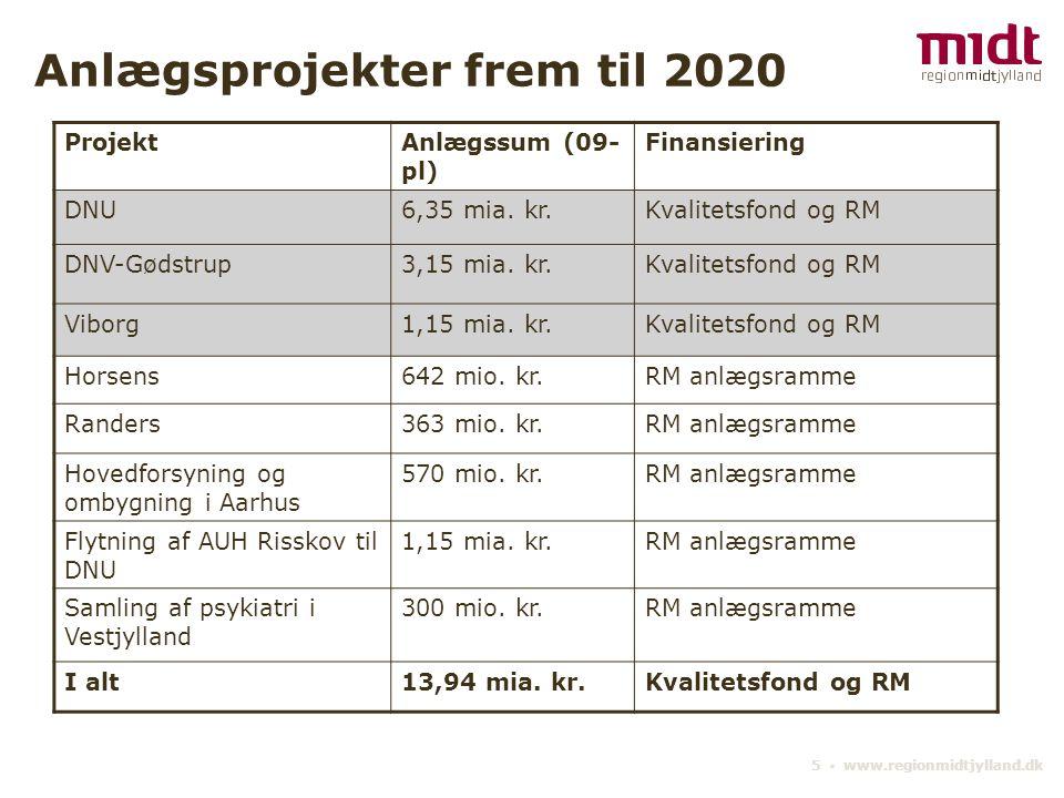 Anlægsprojekter frem til 2020