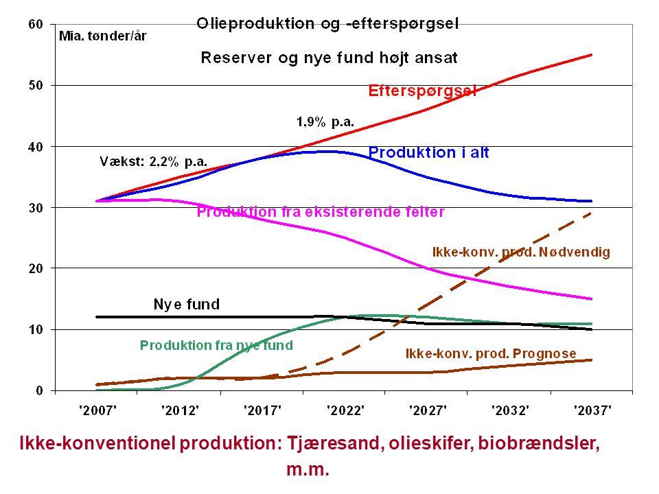 Ikke-konventionel produktion: Tjæresand, olieskifer, biobrændsler,