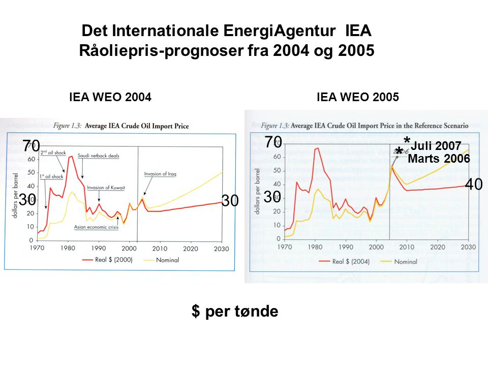 * Marts 2006 *Juli 2007 Det Internationale EnergiAgentur IEA