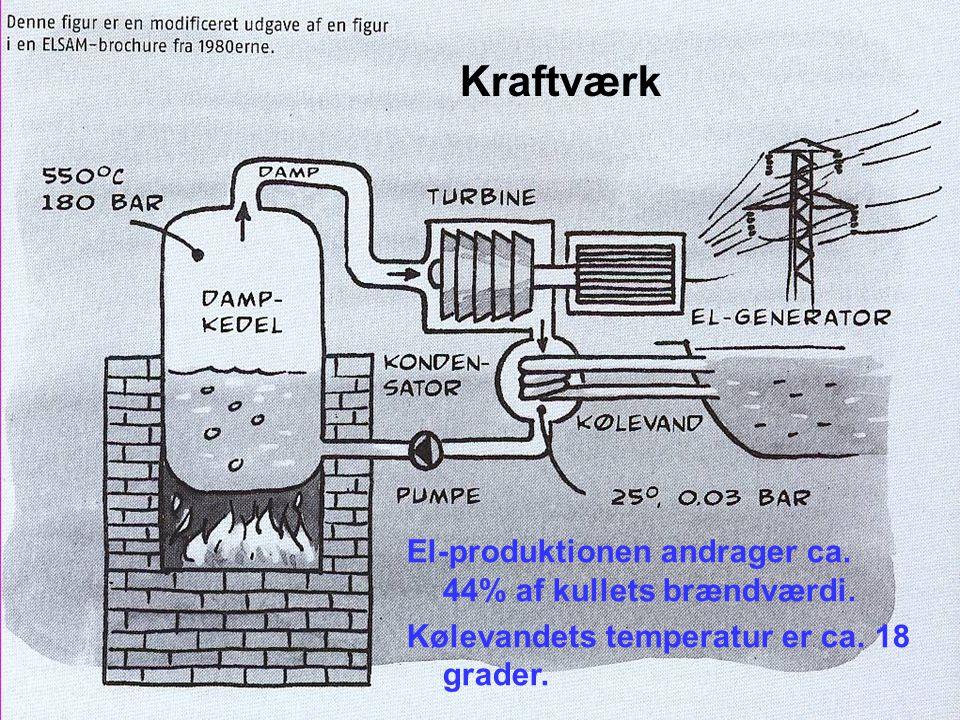 Kraftværk El-produktionen andrager ca. 44% af kullets brændværdi.