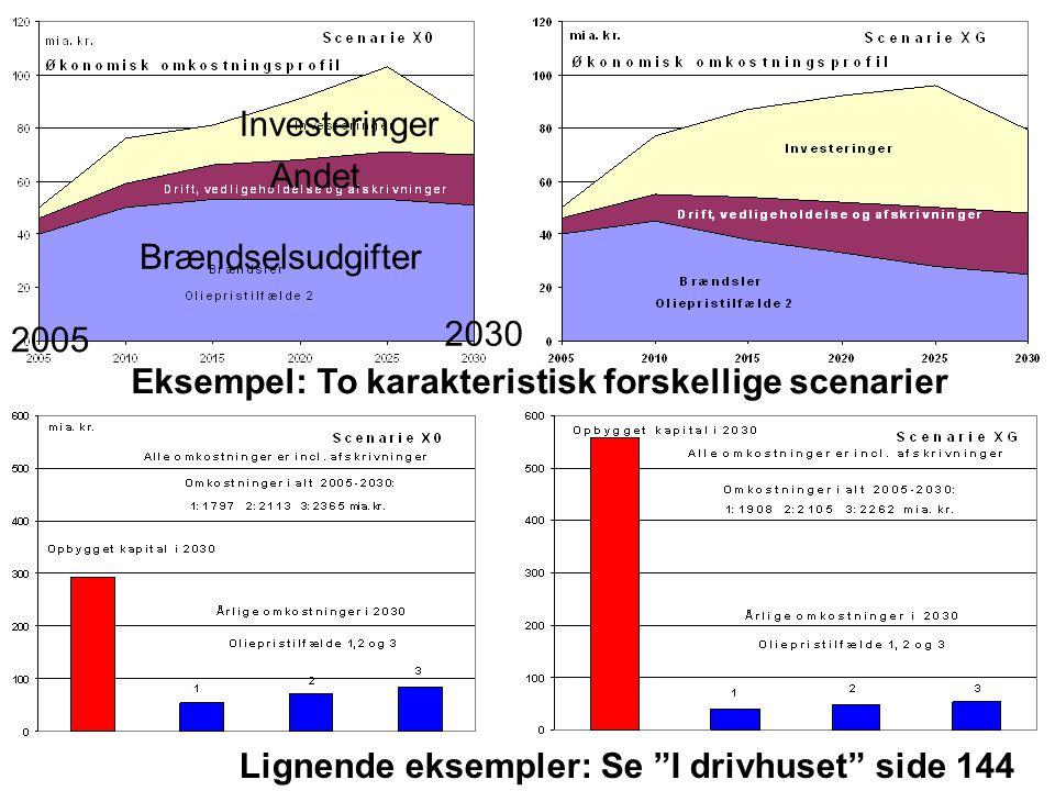 Investeringer Andet. Brændselsudgifter. 2005. 2030. Eksempel: To karakteristisk forskellige scenarier.