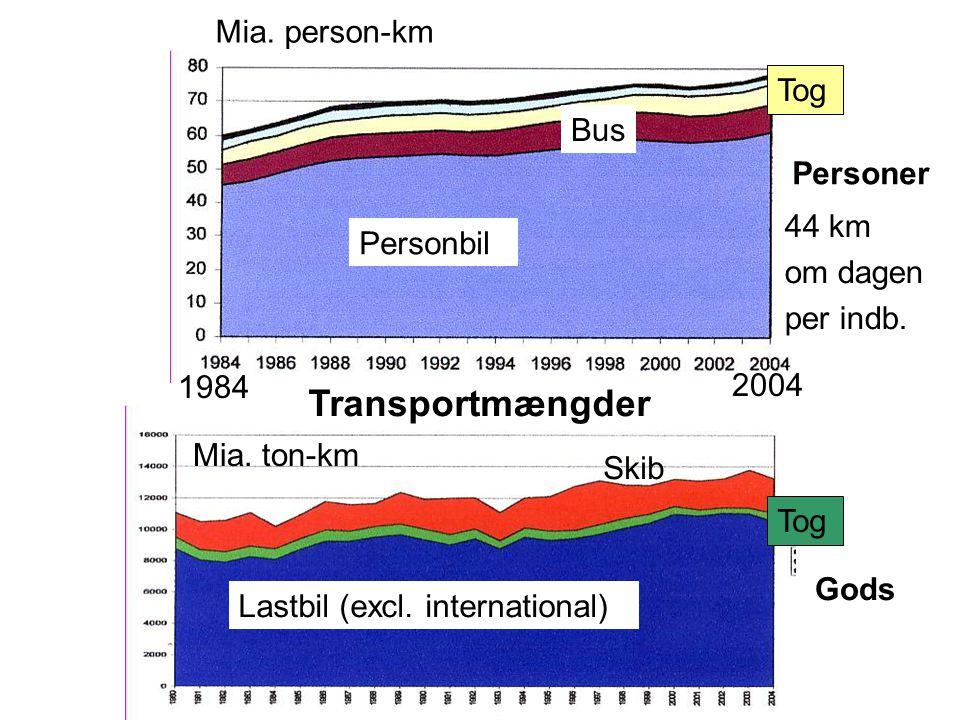Transportmængder Mia. person-km Tog Bus Personer 44 km Personbil