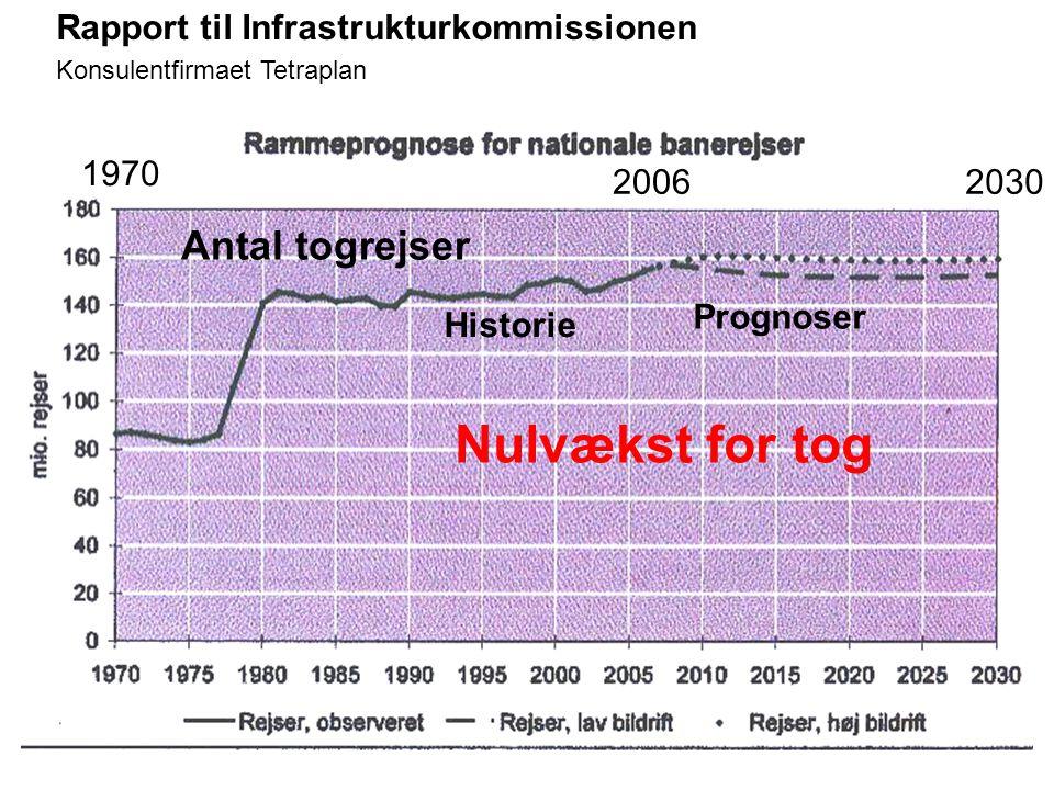 Nulvækst for tog Antal togrejser Rapport til Infrastrukturkommissionen