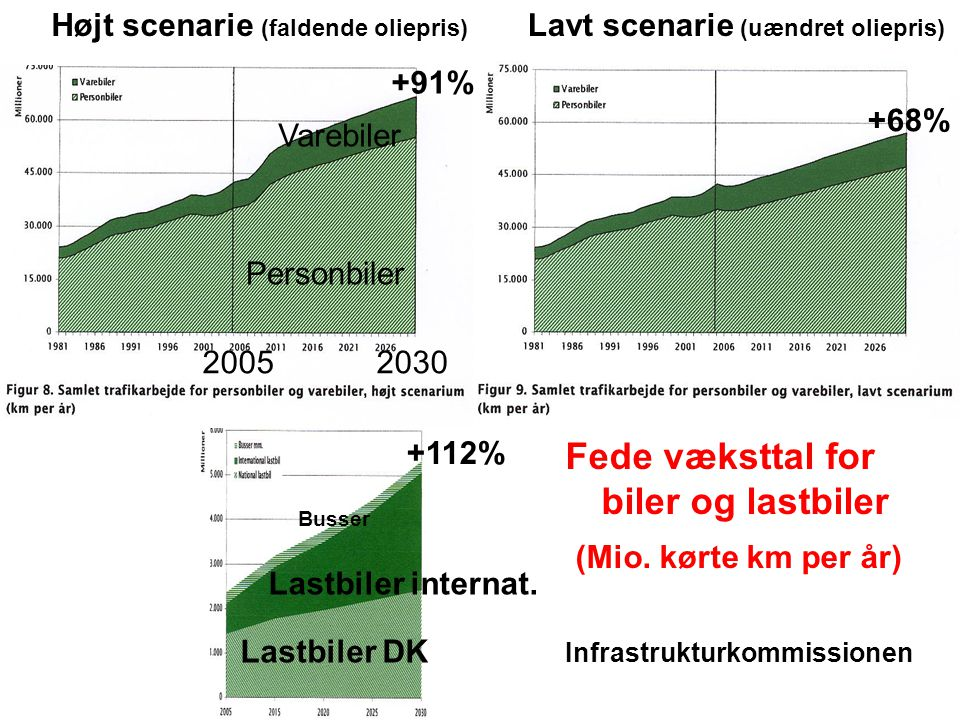 Fede væksttal for biler og lastbiler (Mio. kørte km per år)
