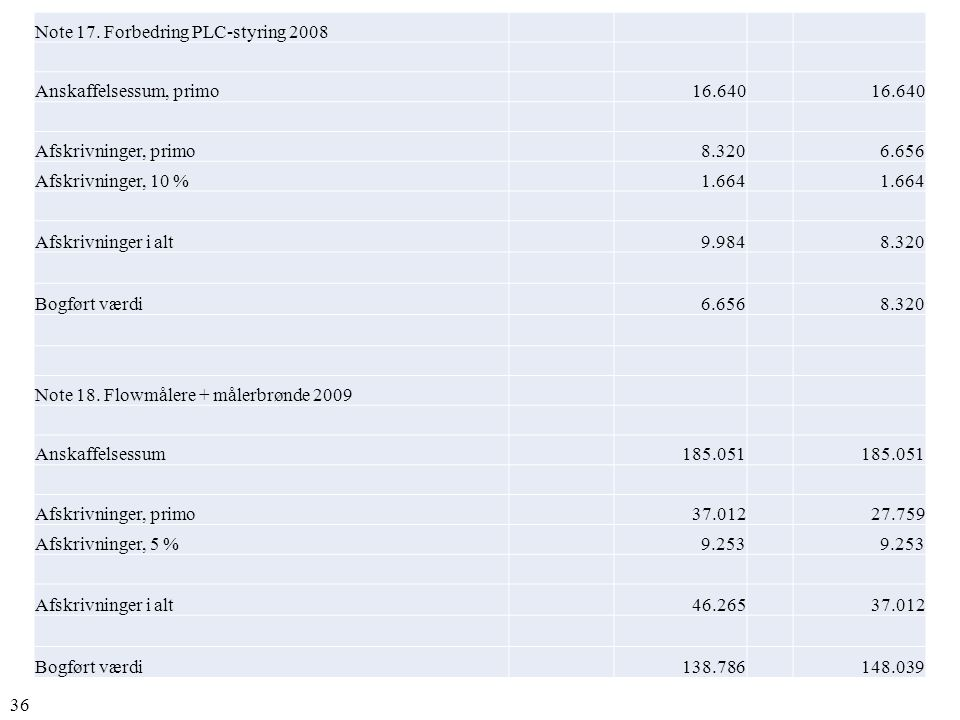 Note 17. Forbedring PLC-styring 2008