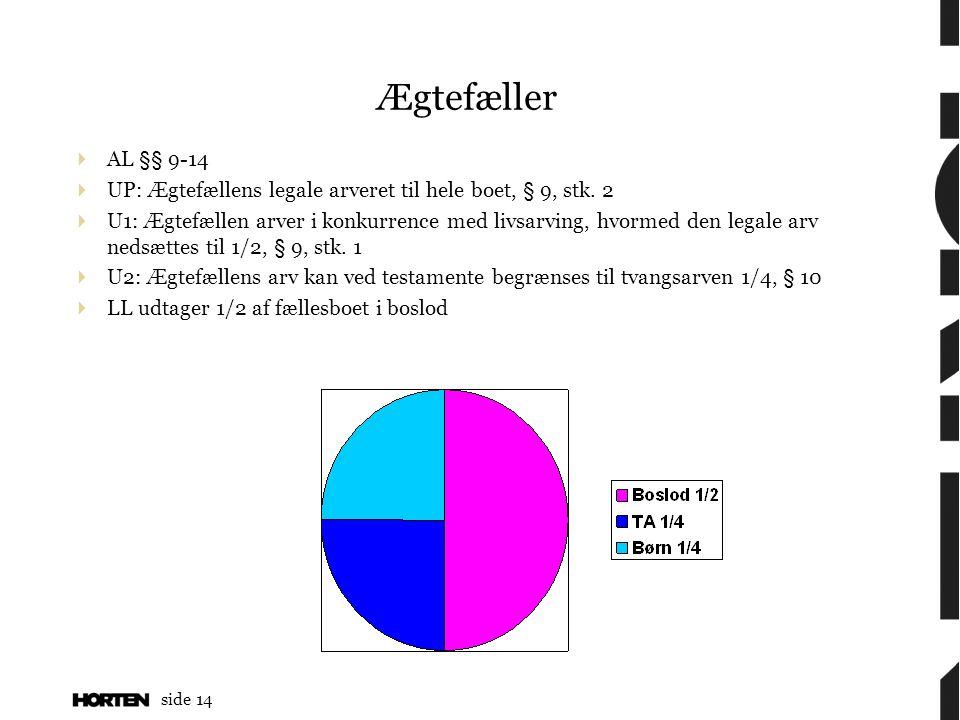 Ægtefæller AL §§ 9-14. UP: Ægtefællens legale arveret til hele boet, § 9, stk. 2.