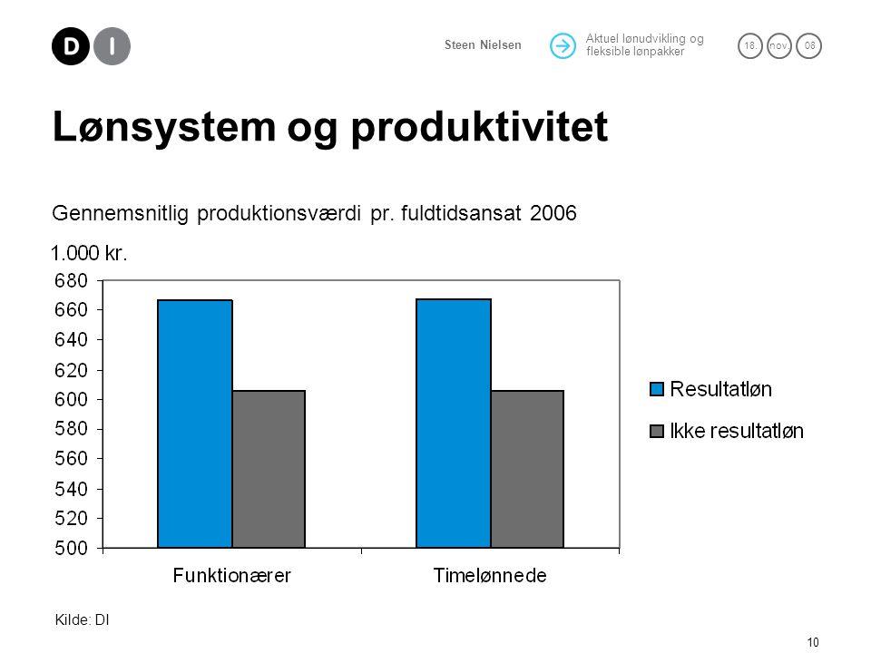 Lønsystem og produktivitet Gennemsnitlig produktionsværdi pr